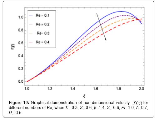 applied-computational-mathematics-dimensional
