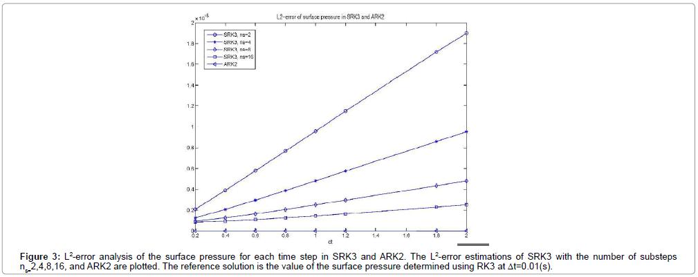 applied-computational-mathematics-error-analysis-time-step-srk