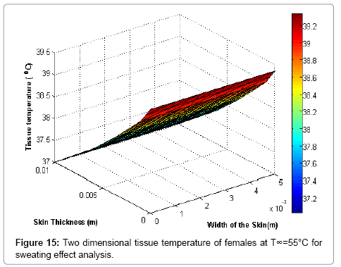applied-computational-mathematics-females-sweating