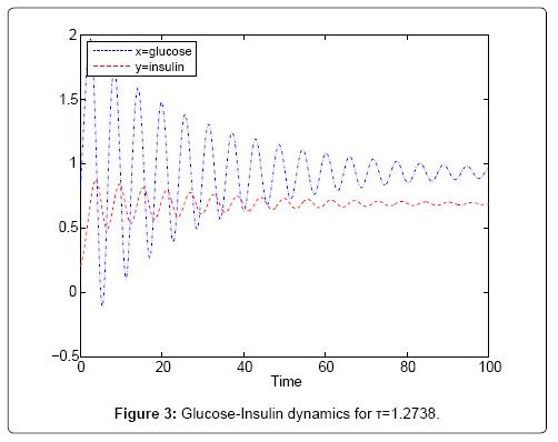 applied-computational-mathematics-glucose