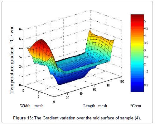 applied-computational-mathematics-gradient-variation-sample4
