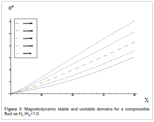 applied-computational-mathematics-magnetodynamic-stable-unstable