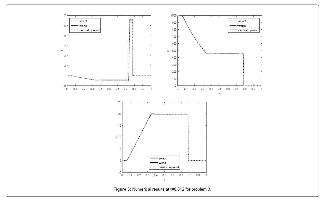 applied-computational-mathematics-numerical