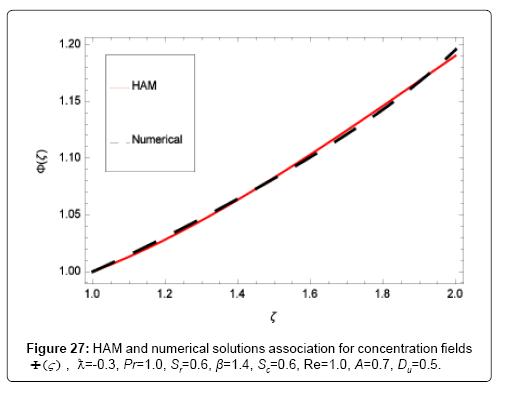 applied-computational-mathematics-solutions