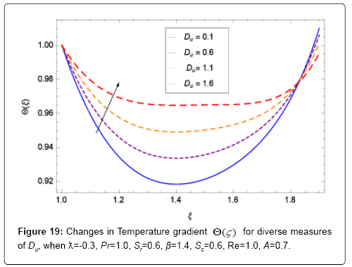 applied-computational-mathematics-temperature