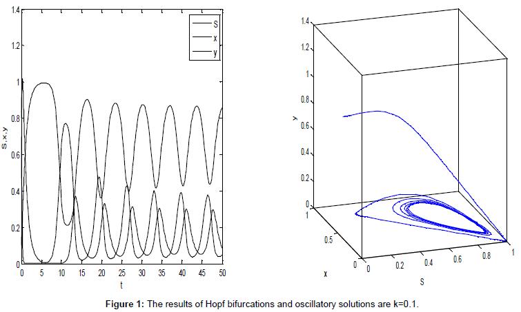 applied-computational-mathematics-the-results-bifurcations-k1