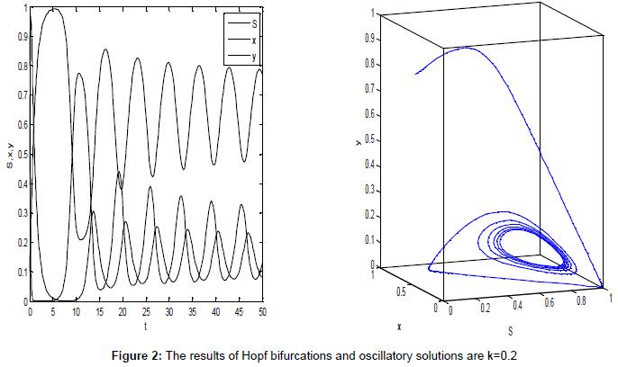 applied-computational-mathematics-the-results-bifurcations-k2