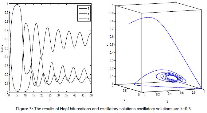 applied-computational-mathematics-the-results-bifurcations-k3