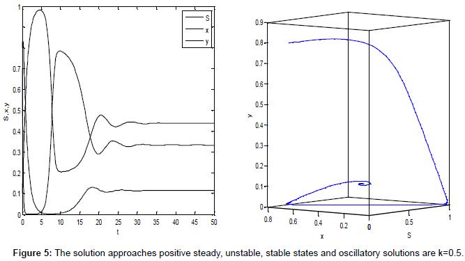 applied-computational-mathematics-the-solution-oscillatory-k5