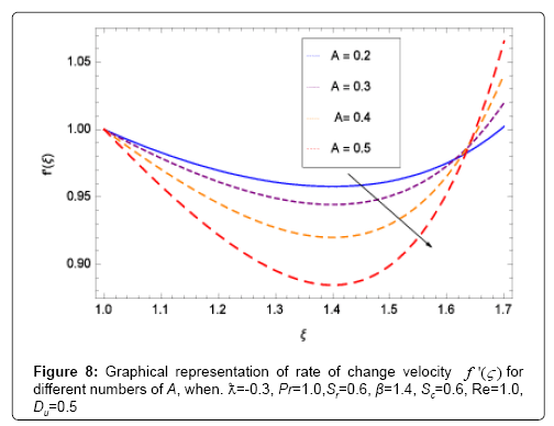 applied-computational-mathematics-velocity
