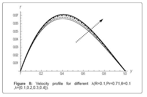 applied-computational-mathematics-velocity-profile