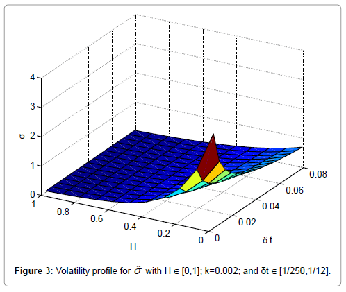 applied-computational-mathematics-volatility-profile