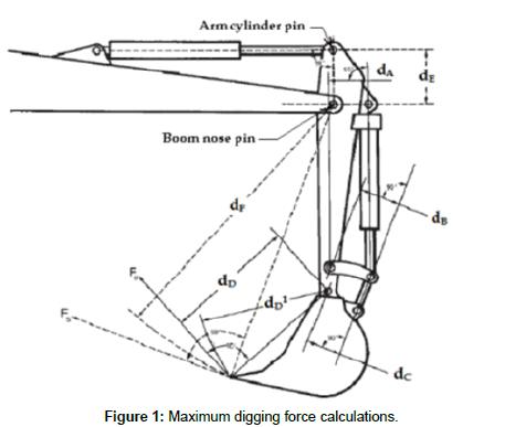 Applied Mechanical Engineering Maximum Digging