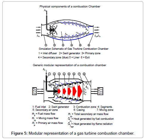 Improving The Efficiency Of Gas Turbines During Off Design Operation