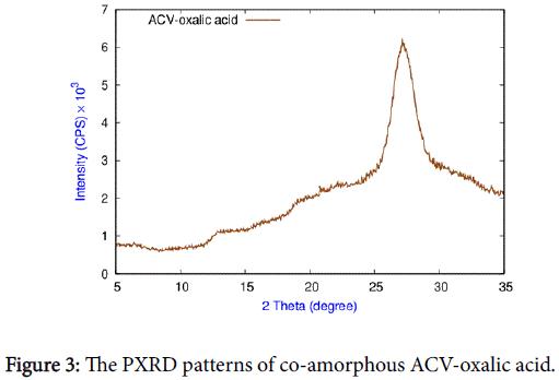 applied-pharmacy-ACV-oxalic-acid