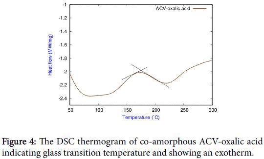 applied-pharmacy-DSC-thermogram