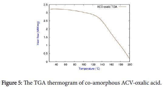 applied-pharmacy-TGA-thermogram