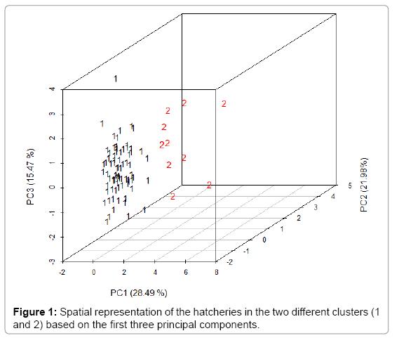 aquaculture-research-development-Spatial-representation