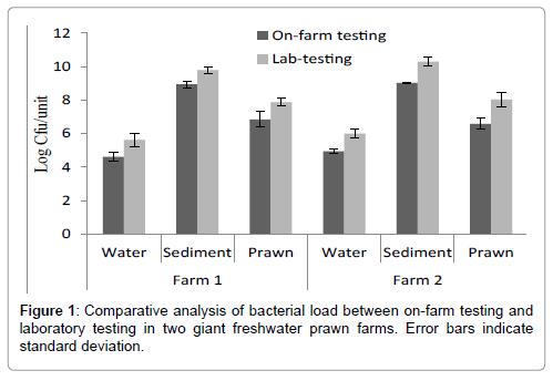 aquaculture-research-development-bacterial