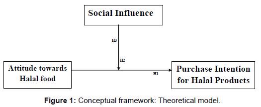arabian-journal-business-management-conceptual-framework