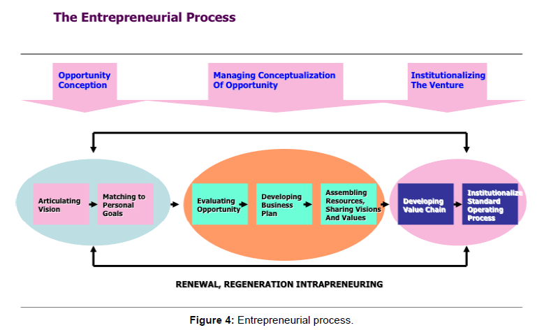 arabian-journal-business-management-entrepreneurial-process