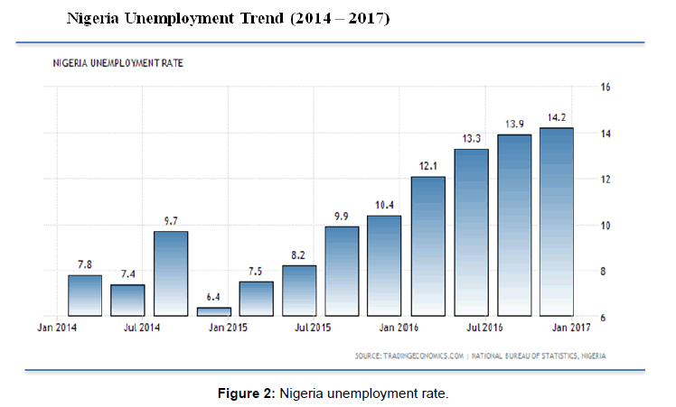 arabian-journal-business-management-nigeria-unemployment-rate