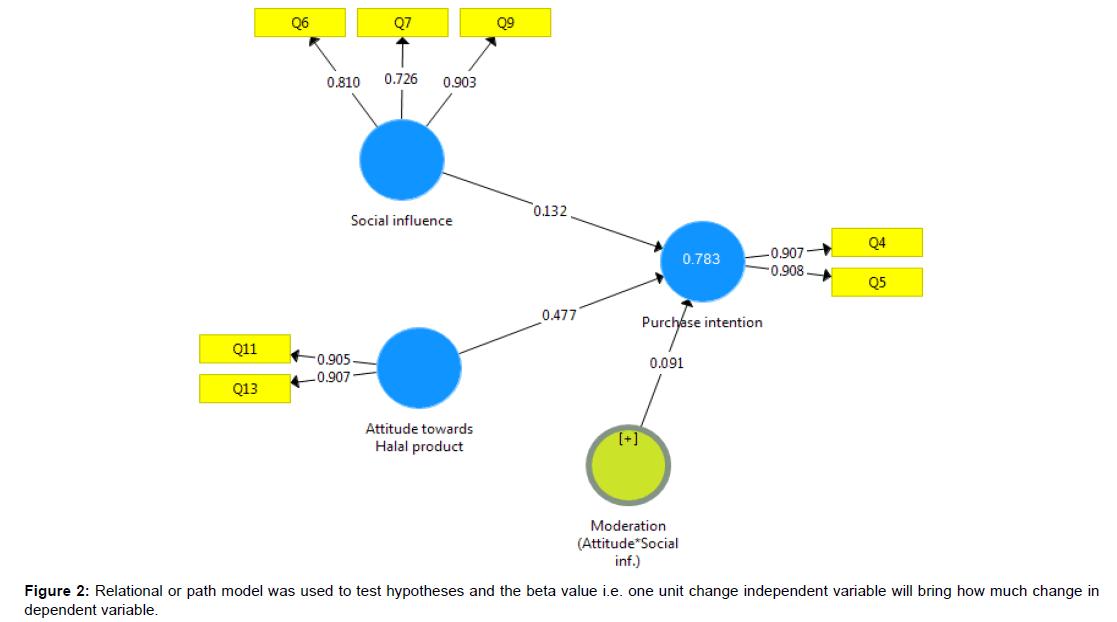 arabian-journal-business-management-relational-path-model