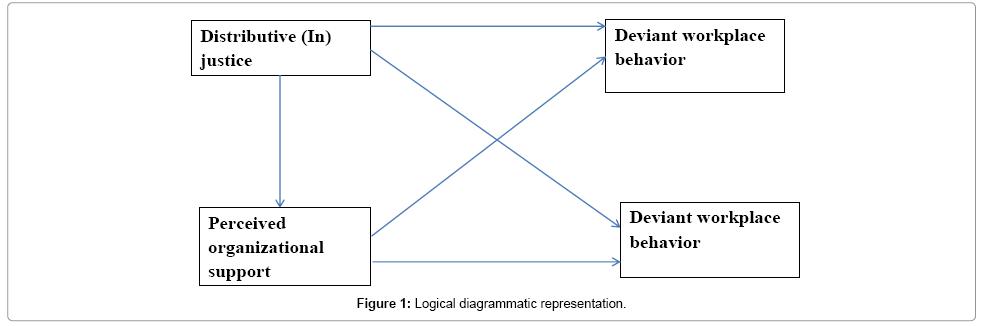 arabian-journal-business-management-review-diagrammatic