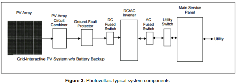 architectural-engineering-technology-photovoltaic-typical