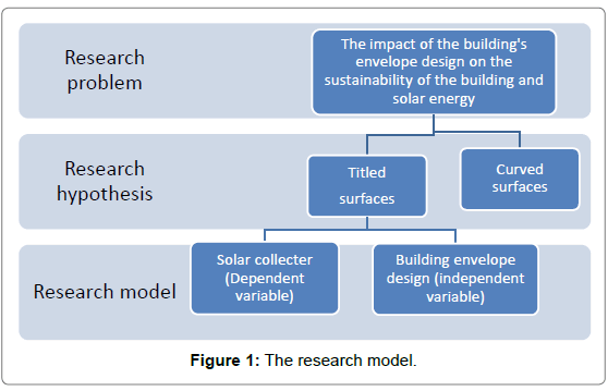 architectural-engineering-technology-the-research-model