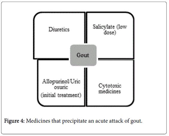 arthritis-acute-attack-gout