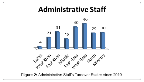 Factors Affecting the Employees' Turnover at the Ministry