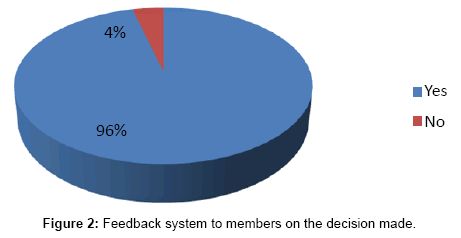Co-operative Decision Making Structure and Its Effectiveness in