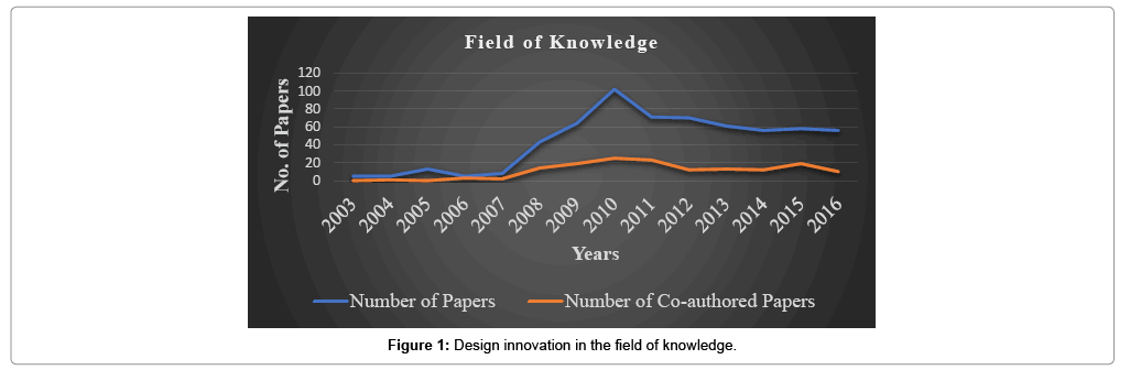 arts-and-social-sciences-journal-innovation