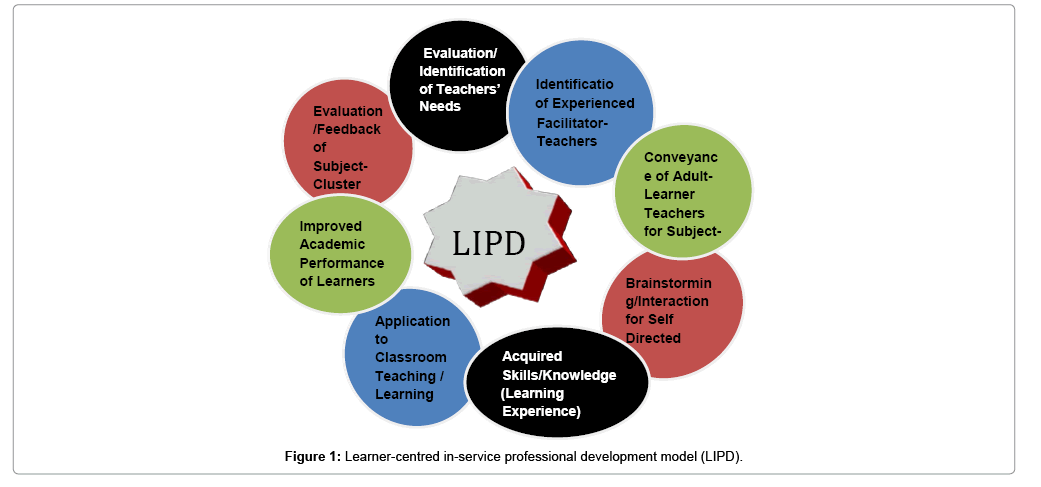 Needs for In-service Professional Development of Teachers to Improve