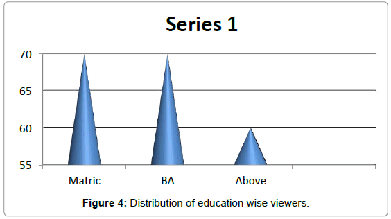 arts-social-sciences-education-wise-viewers