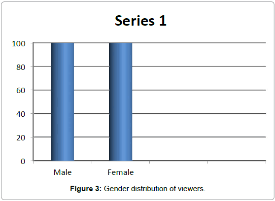 arts-social-sciences-gender-distribution-viewers