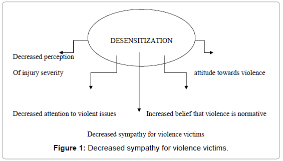 arts-social-sciences-sympathy-violence-victims