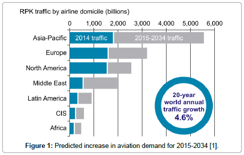 astrophysics-aerospace-technology-Predicted-increase