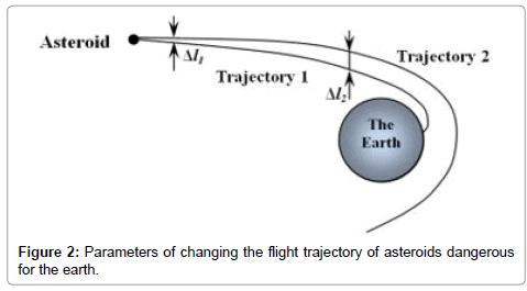 astrophysics-aerospace-technology-flight-trajectory