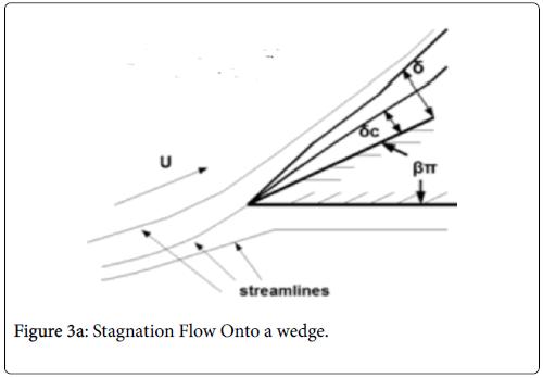 atherosclerosis-Flow-wedge