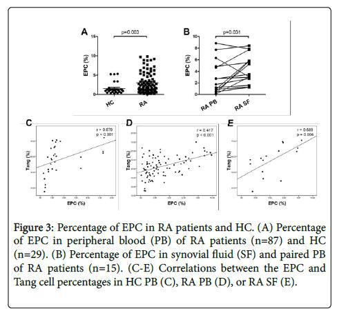 atherosclerosis-Percentage-EPC