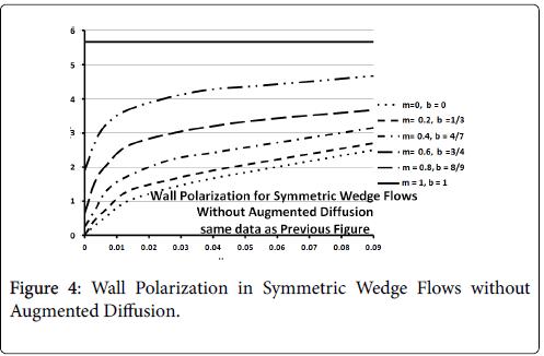 atherosclerosis-Symmetric-Wedge