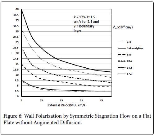 atherosclerosis-Wedge-Symmetric