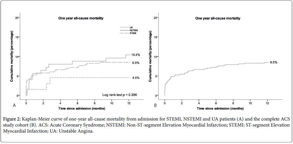 atherosclerosis-mortality-Elevation