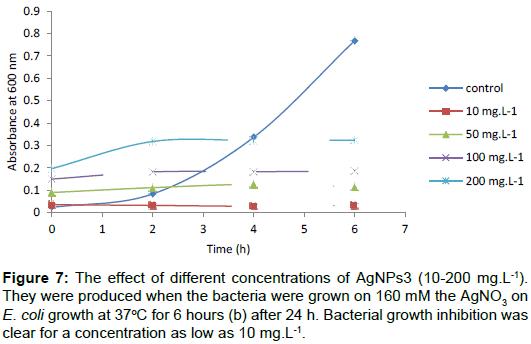 bioanalysis-biomedicine-Bacterial-growth-inhibition
