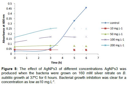 bioanalysis-biomedicine-Bacterial-inhibition-clear