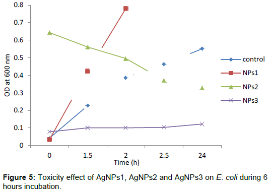 bioanalysis-biomedicine-Toxicity-effect