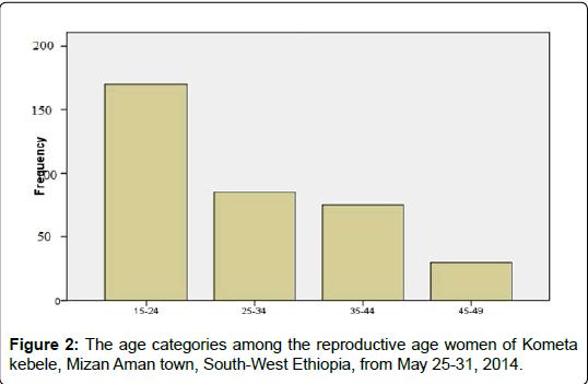 bioanalysis-biomedicine-age-categories