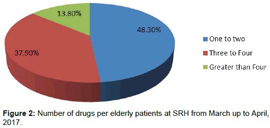 bioanalysis-biomedicine-drugs-elderly-patients